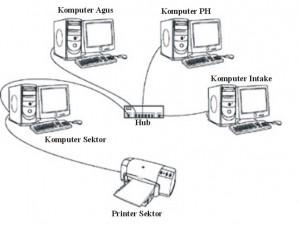 tipikal-jaringan